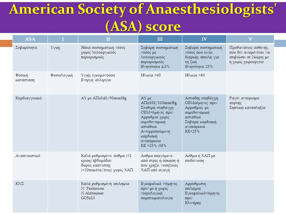American Society of Anaesthesiologists (ASA) score