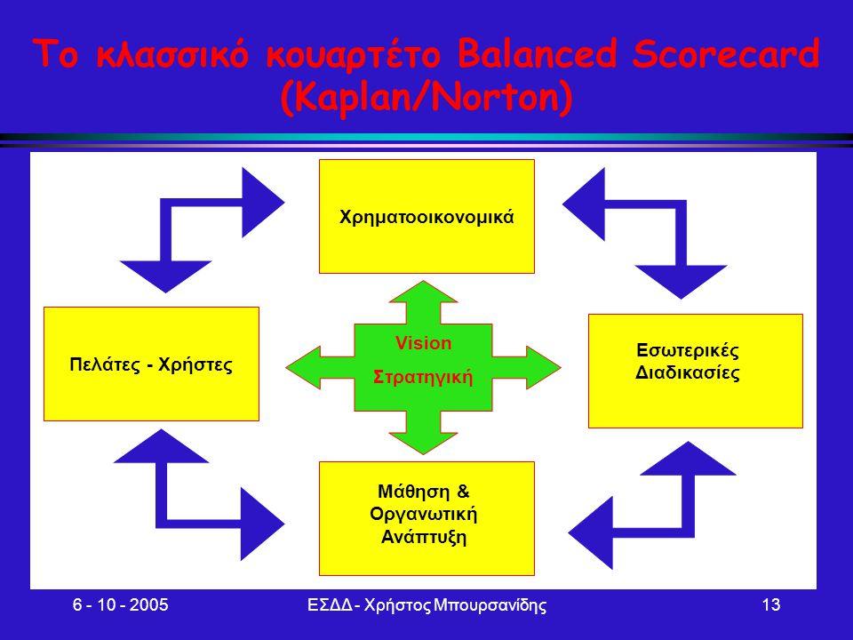 Το κλασσικό κουαρτέτο Balanced Scorecard (Kaplan/Norton)