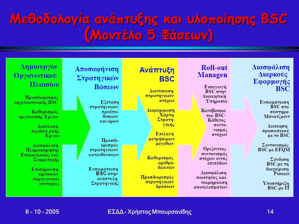 Μεθοδολογία ανάπτυξης και υλοποίησης BSC (Μοντέλο 5 Φάσεων)