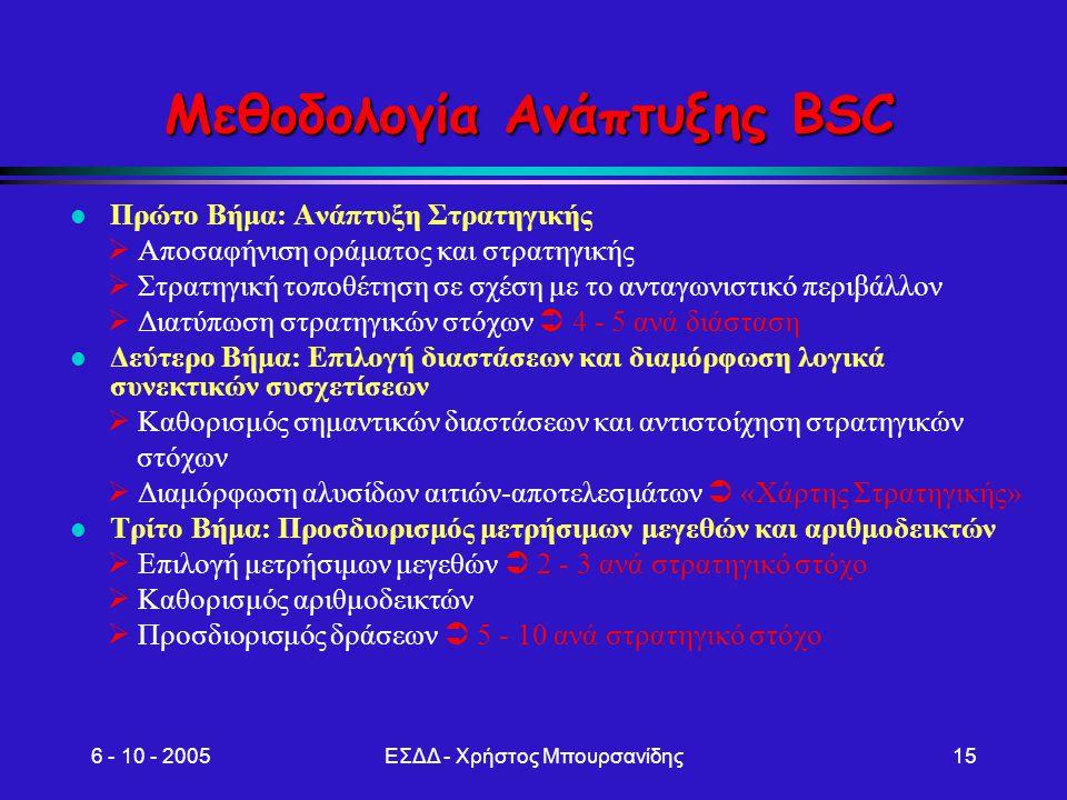 Μεθοδολογία Ανάπτυξης BSC