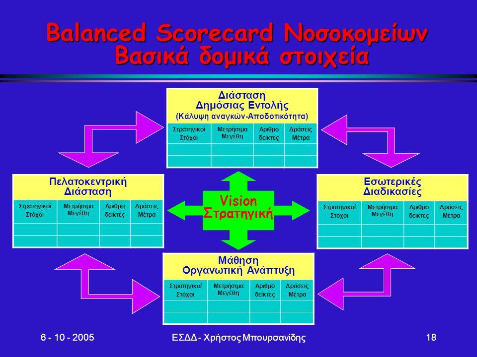 Balanced Scorecard Νοσοκομείων Βασικά δομικά στοιχεία