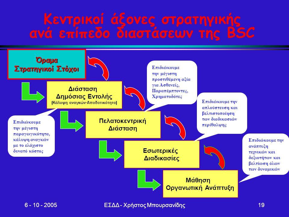 Κεντρικοί άξονες στρατηγικής ανά επίπεδο διαστάσεων της BSC
