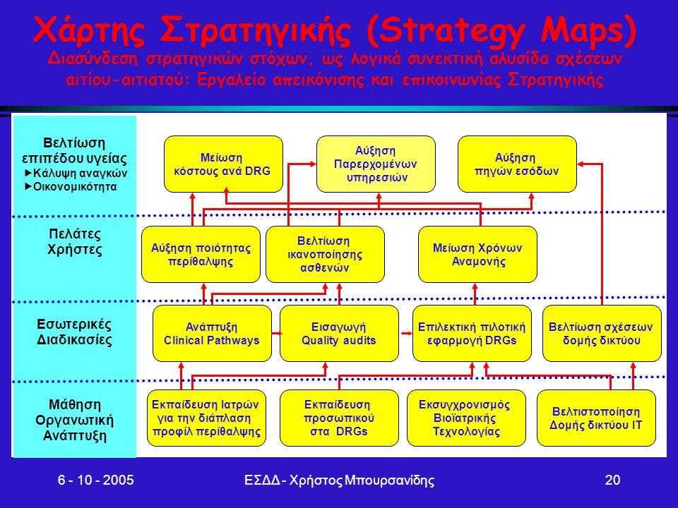 Εσωτερικές Διαδικασίες Μάθηση Οργανωτική ανάπτυξη