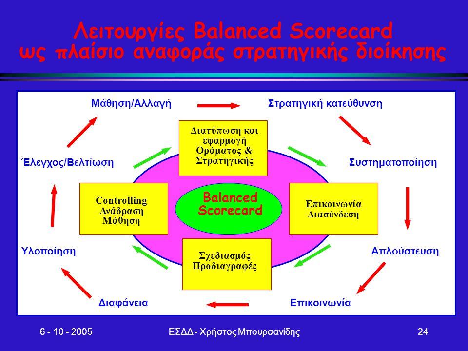 Λειτουργίες Balanced Scorecard ως πλαίσιο αναφοράς στρατηγικής διοίκησης