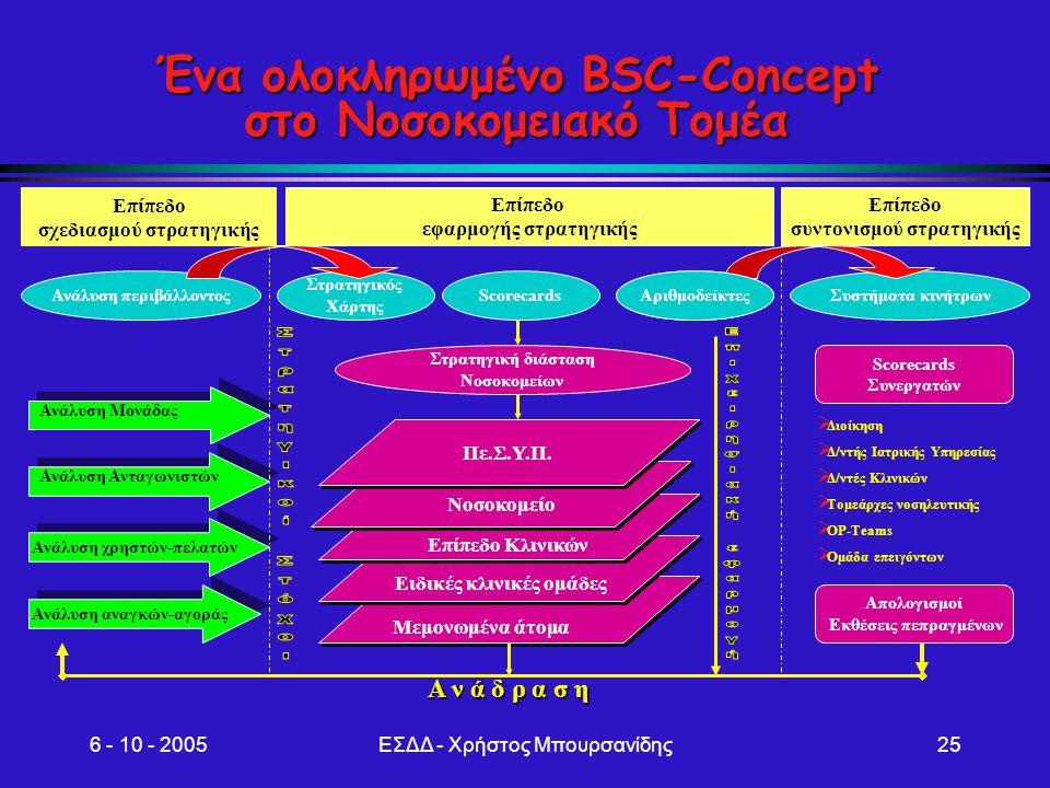 Ένα ολοκληρωμένο BSC-Concept στο Νοσοκομειακό Τομέα
