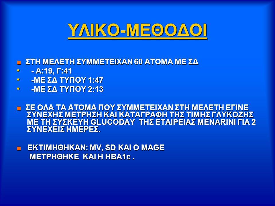 ΥΛΙΚΟ-ΜΕΘΟΔΟΙ ■ ΣΤΗ ΜΕΛΕΤΗ ΣΥΜΜΕΤΕΙΧΑΝ 60 ΑΤΟΜΑ ΜΕ ΣΔ - Α:19, Γ:41