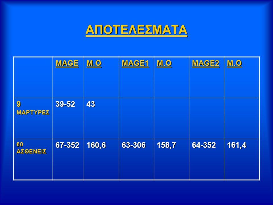ΑΠΟΤΕΛΕΣΜΑΤΑ MAGE M.O MAGE1 MAGE2 9 ΜΑΡΤΥΡΕΣ 39-52 43 67-352 160,6