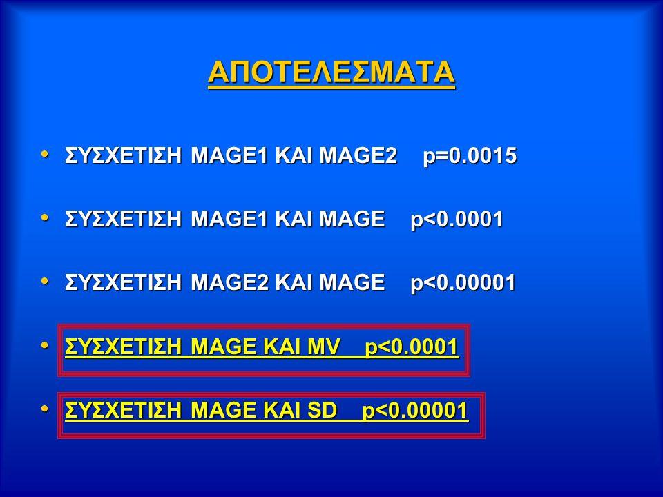 ΑΠΟΤΕΛΕΣΜΑΤΑ ΣΥΣΧΕΤΙΣΗ ΜΑGE1 KAI MAGE2 p=0.0015