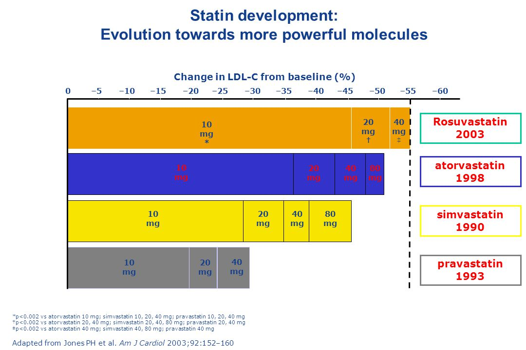 Statin development: Evolution towards more powerful molecules
