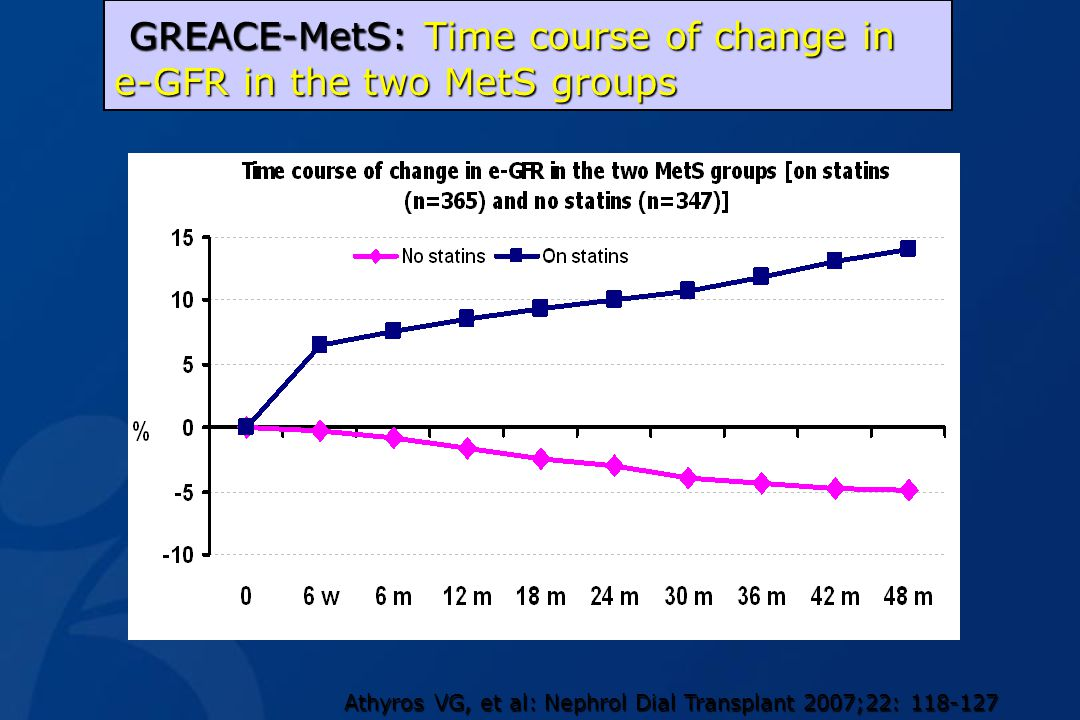 GREACE-MetS: Time course of change in e-GFR in the two MetS groups