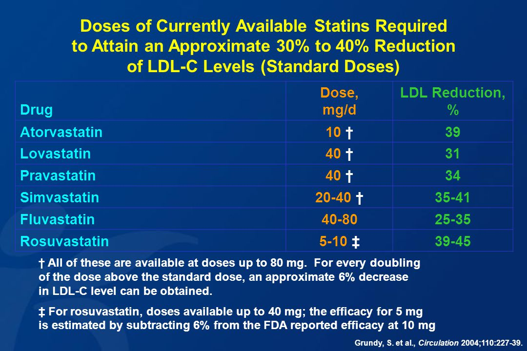 Doses of Currently Available Statins Required to Attain an Approximate 30% to 40% Reduction of LDL-C Levels (Standard Doses)
