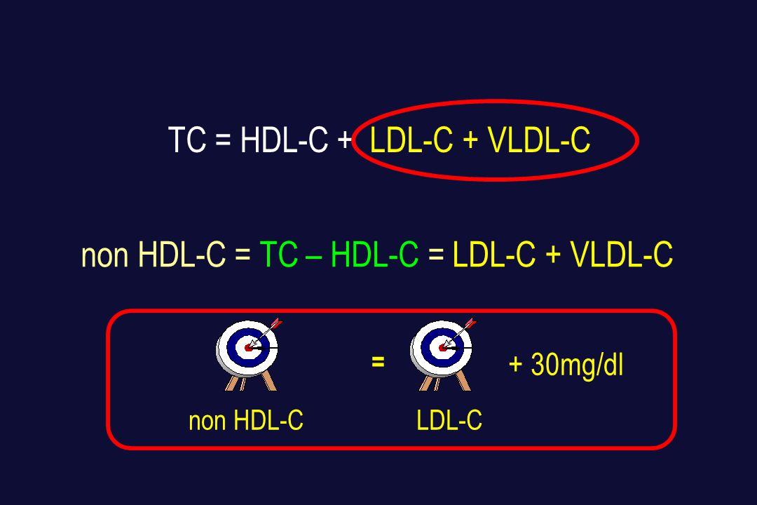 TC = HDL-C + LDL-C + VLDL-C