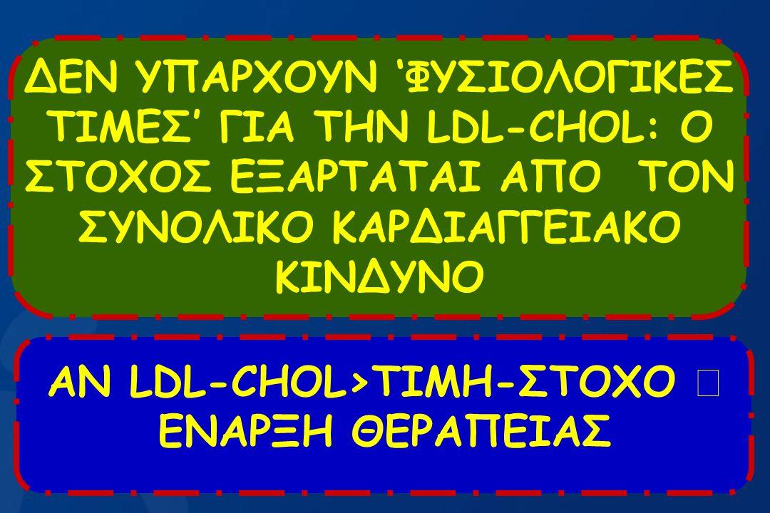ΑΝ LDL-CHOL>ΤΙΜΗ-ΣΤΟΧΟ  ΕΝΑΡΞΗ ΘΕΡΑΠΕΙΑΣ