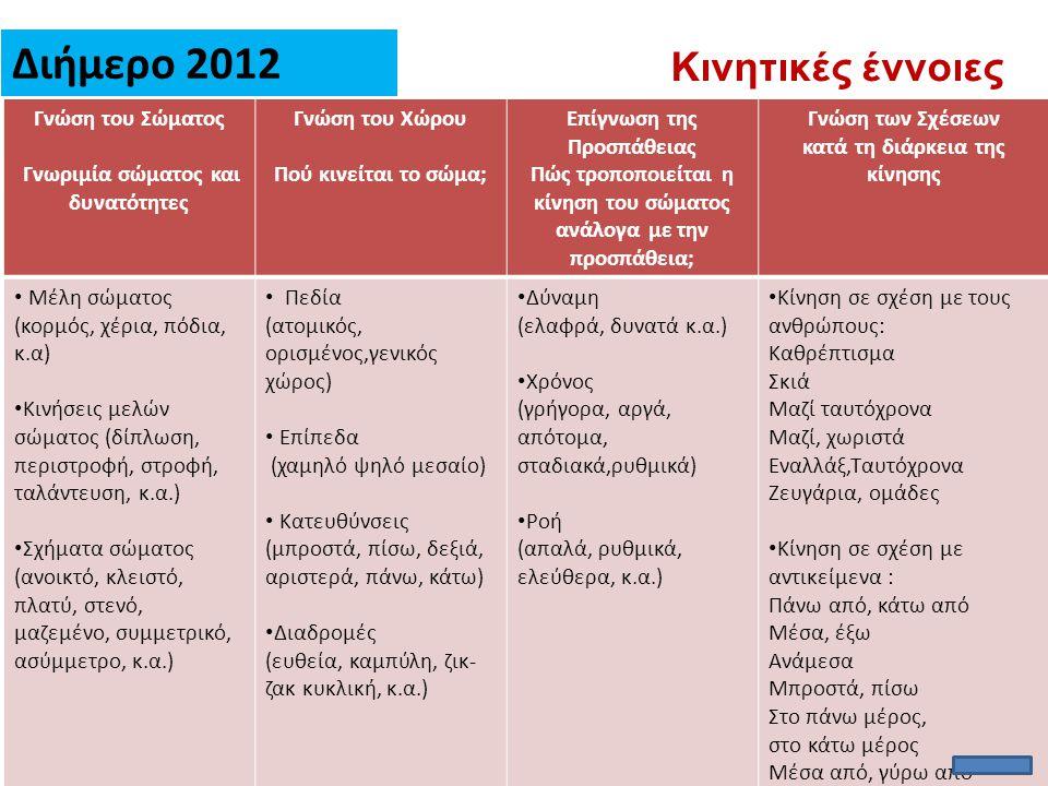 Διήμερο 2012 Κινητικές έννοιες Γνώση του Σώματος
