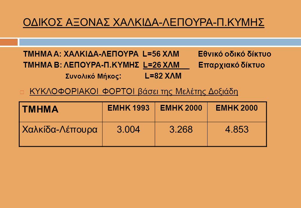 ΟΔΙΚΟΣ ΑΞΟΝΑΣ ΧΑΛΚΙΔΑ-ΛΕΠΟΥΡΑ-Π.ΚΥΜΗΣ