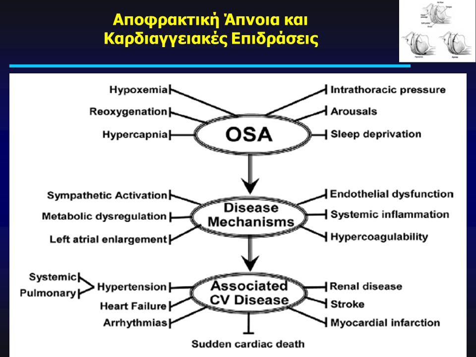 Αποφρακτική Άπνοια και Καρδιαγγειακές Επιδράσεις