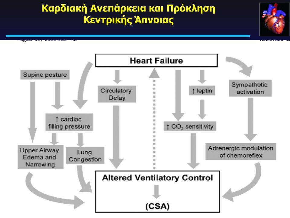 Καρδιακή Ανεπάρκεια και Πρόκληση