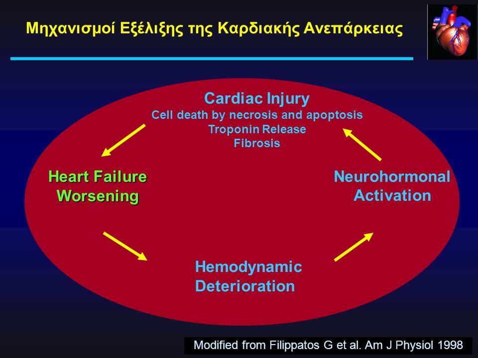 Μηχανισμοί Εξέλιξης της Καρδιακής Ανεπάρκειας