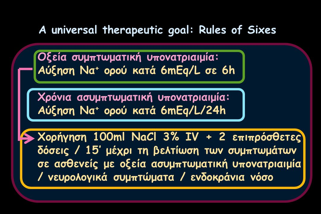 A universal therapeutic goal: Rules of Sixes