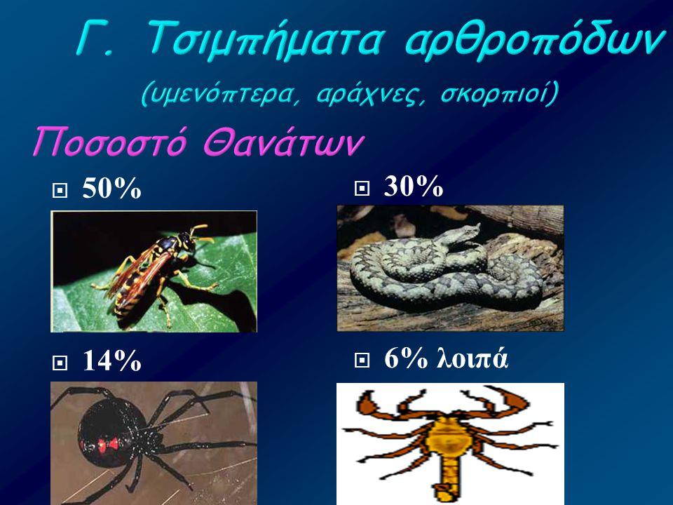 Γ. Τσιμπήματα αρθροπόδων (υμενόπτερα, αράχνες, σκορπιοί) Ποσοστό Θανάτων