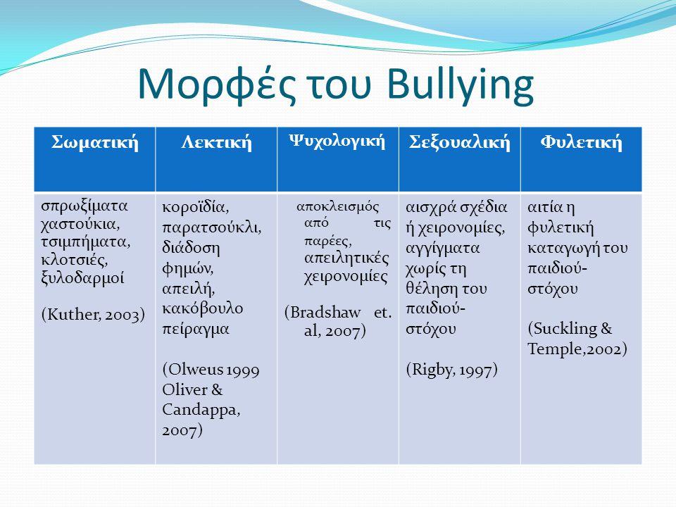 Μορφές του Bullying Σωματική Λεκτική Σεξουαλική Φυλετική Ψυχολογική