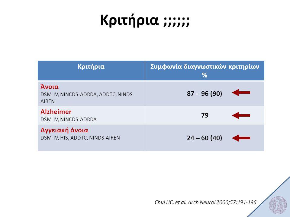Συμφωνία διαγνωστικών κριτηρίων %