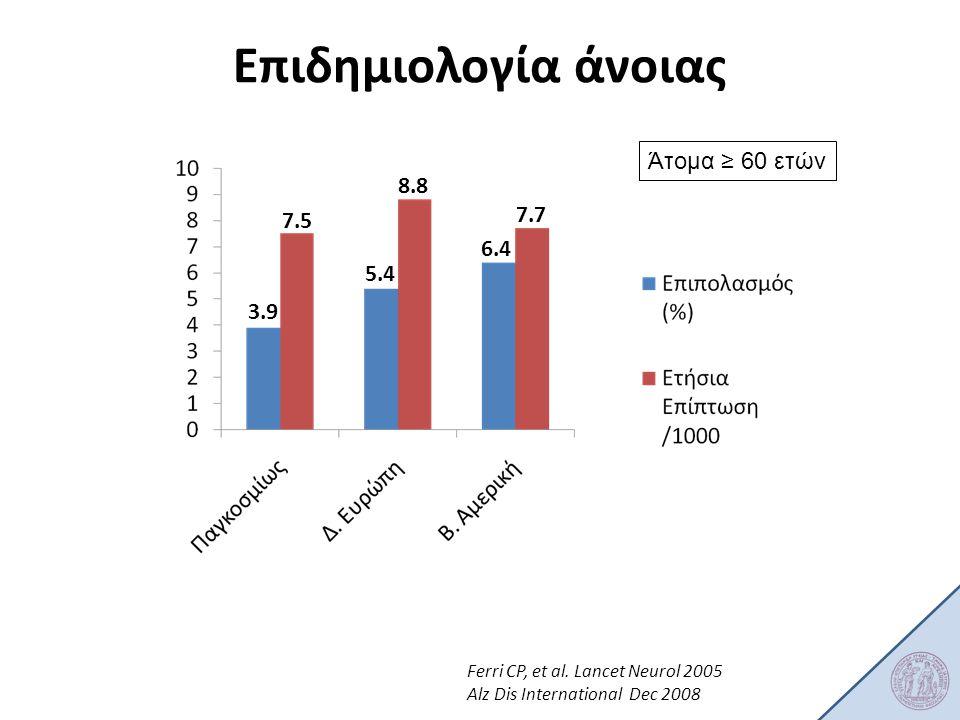 Επιδημιολογία άνοιας Άτομα ≥ 60 ετών 8.8 7.7 7.5 6.4 5.4 3.9