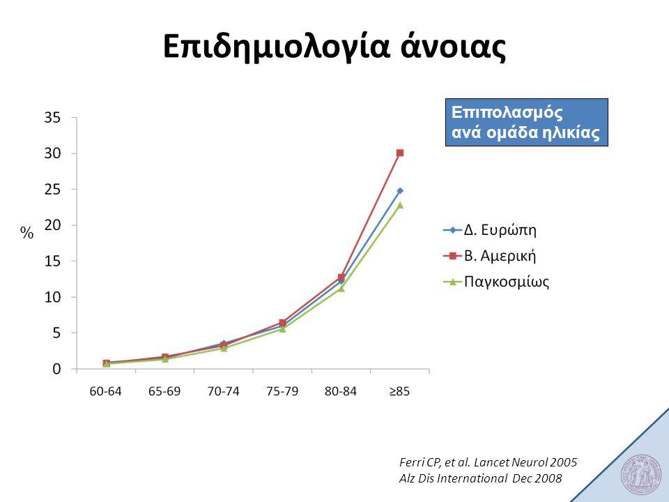 Επιδημιολογία άνοιας Επιπολασμός ανά ομάδα ηλικίας %