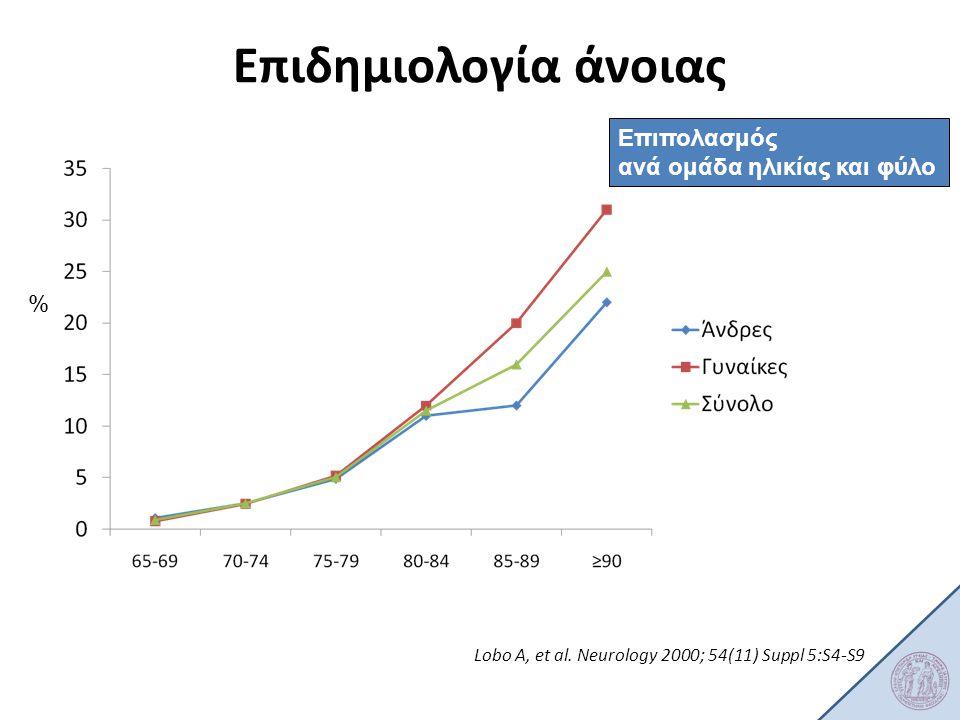 Επιδημιολογία άνοιας Επιπολασμός ανά ομάδα ηλικίας και φύλο %