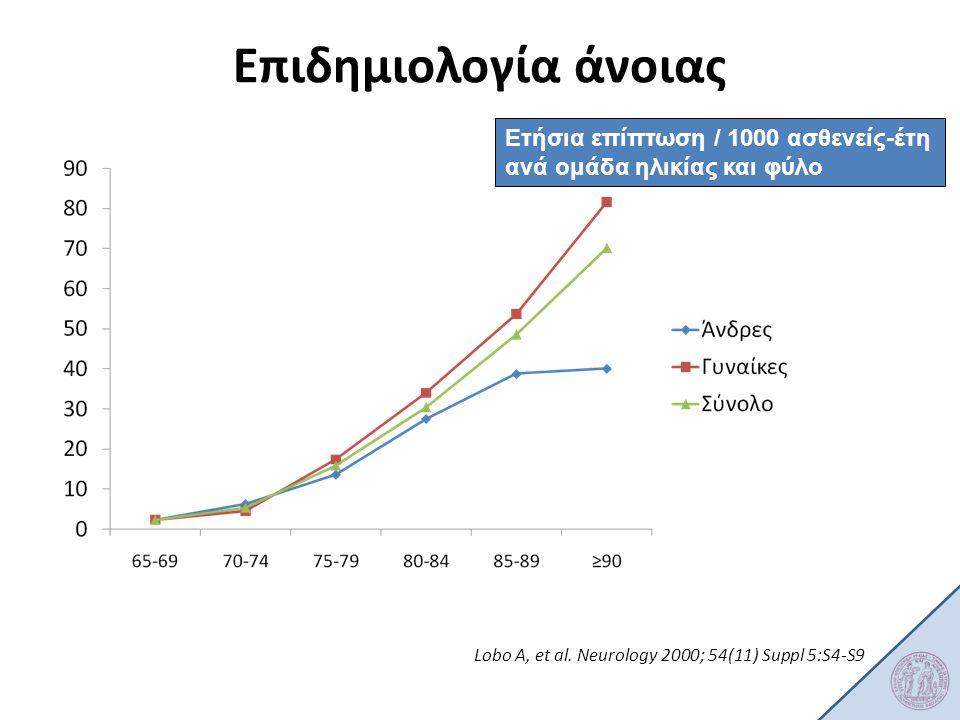 Επιδημιολογία άνοιας Ετήσια επίπτωση / 1000 ασθενείς-έτη
