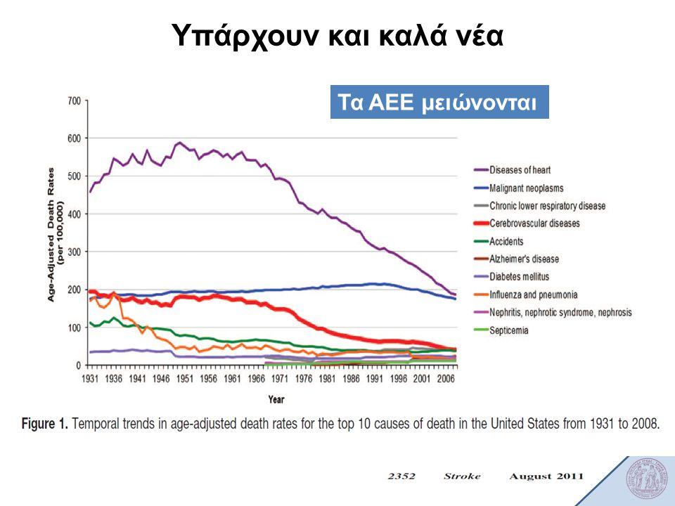 Υπάρχουν και καλά νέα Τα ΑΕΕ μειώνονται