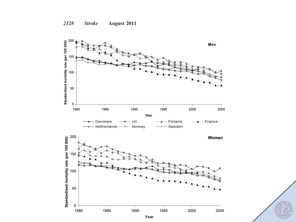 Trend between 1980 and 2005 stroke mortality rates (rates per 100,000. person-years, standardized using the European.