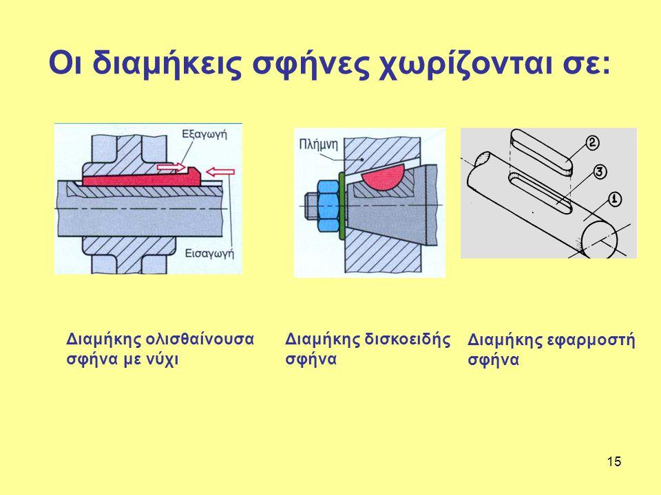 Οι διαμήκεις σφήνες χωρίζονται σε: