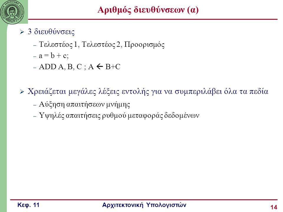 Αριθμός διευθύνσεων (α)