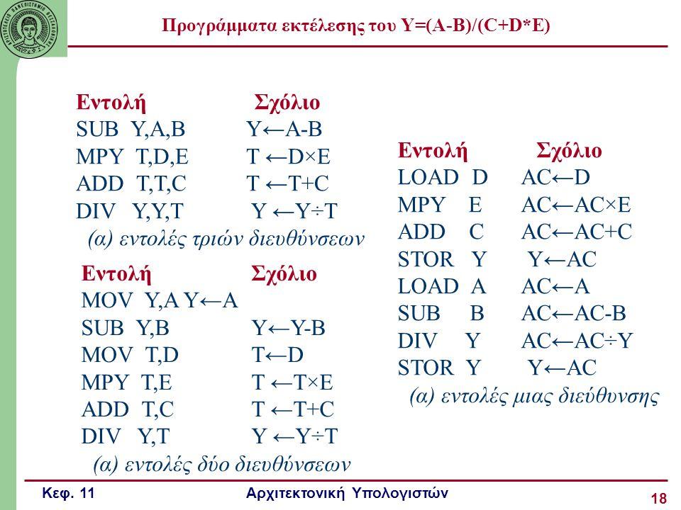 Προγράμματα εκτέλεσης του Υ=(Α-Β)/(C+D*E)