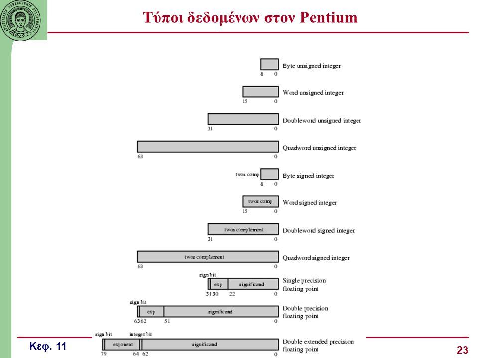 Τύποι δεδομένων στον Pentium