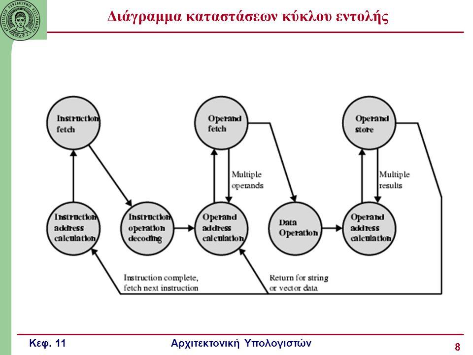 Διάγραμμα καταστάσεων κύκλου εντολής