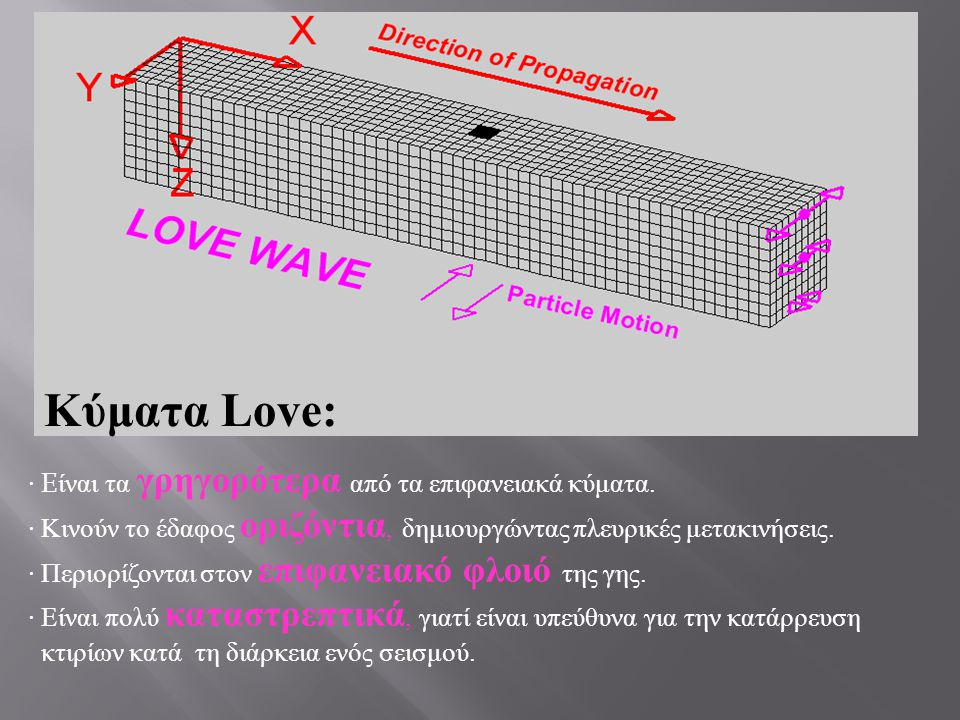 Κύματα Love: · Eίναι τα γρηγορότερα από τα επιφανειακά κύματα.