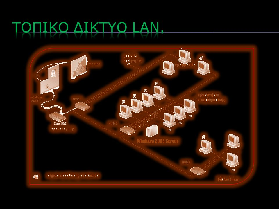 Τοπικο δικτυο lan.