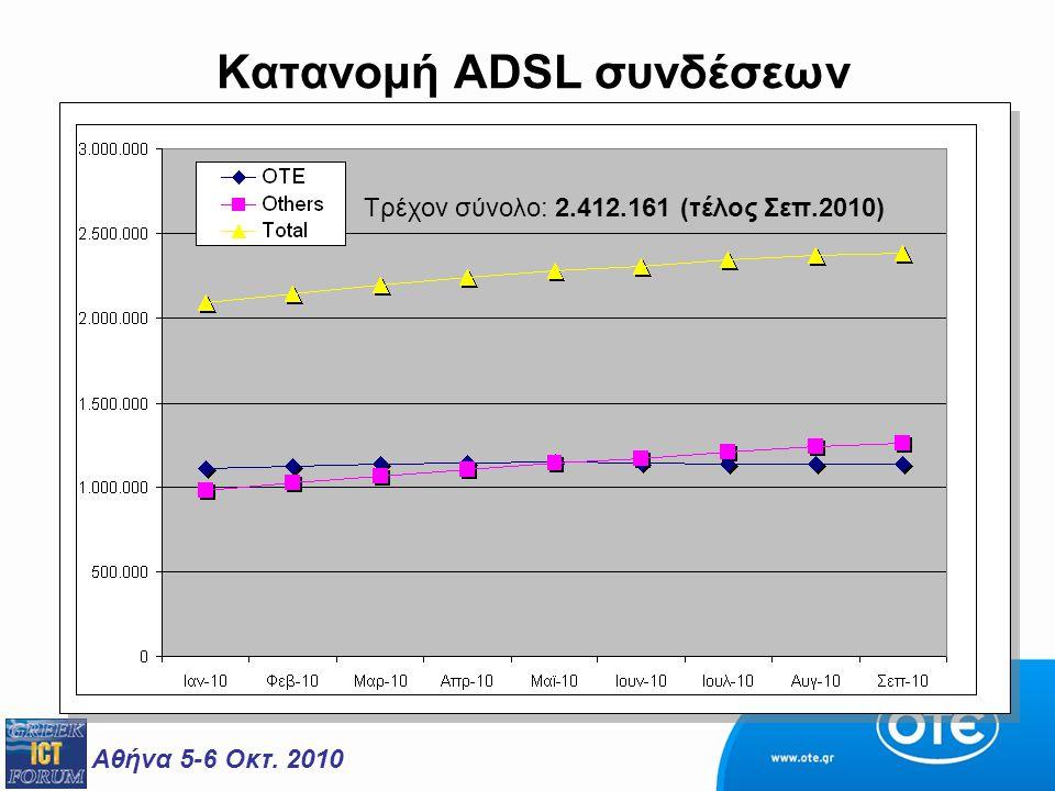 Κατανομή ADSL συνδέσεων