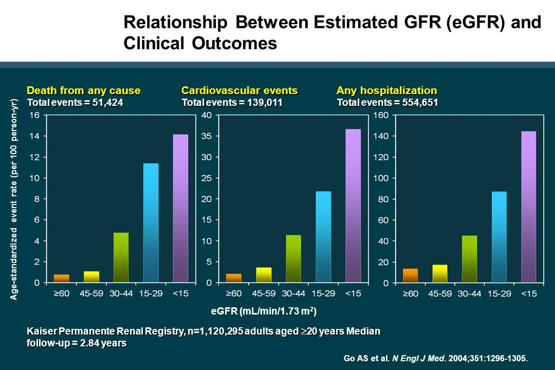 Relationship Between Estimated GFR (eGFR) and Clinical Outcomes