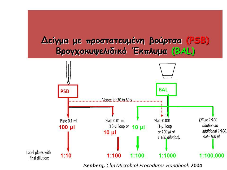 Δείγμα με προστατευμένη βούρτσα (PSB) Βρογχοκυψελιδικό Έκπλυμα (BAL)