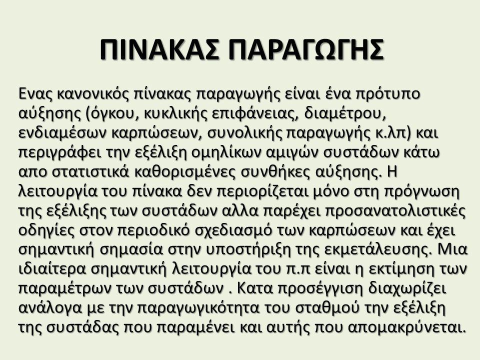 ΠΙΝΑΚΑΣ ΠΑΡΑΓΩΓΗΣ