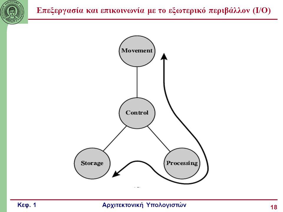 Επεξεργασία και επικοινωνία με το εξωτερικό περιβάλλον (I/O)