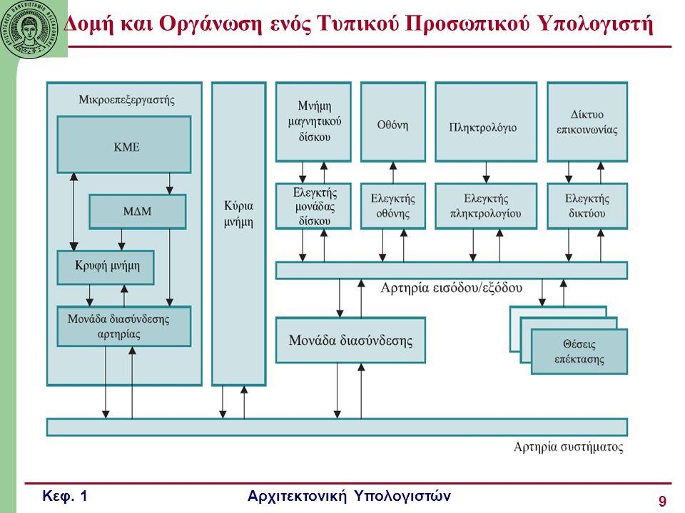 Δομή και Οργάνωση ενός Τυπικού Προσωπικού Υπολογιστή