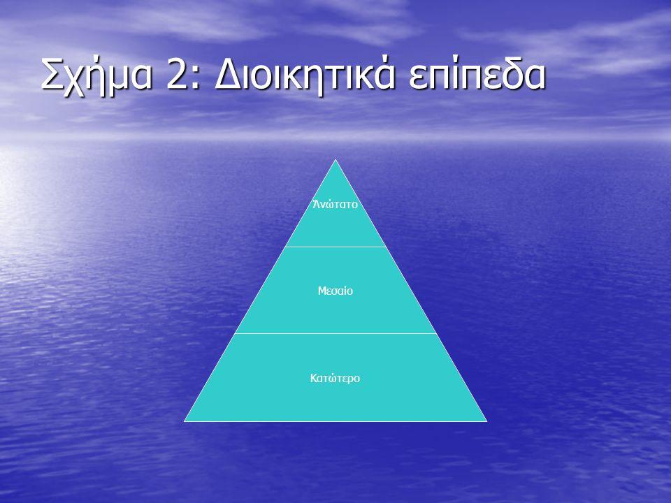 Σχήμα 2: Διοικητικά επίπεδα