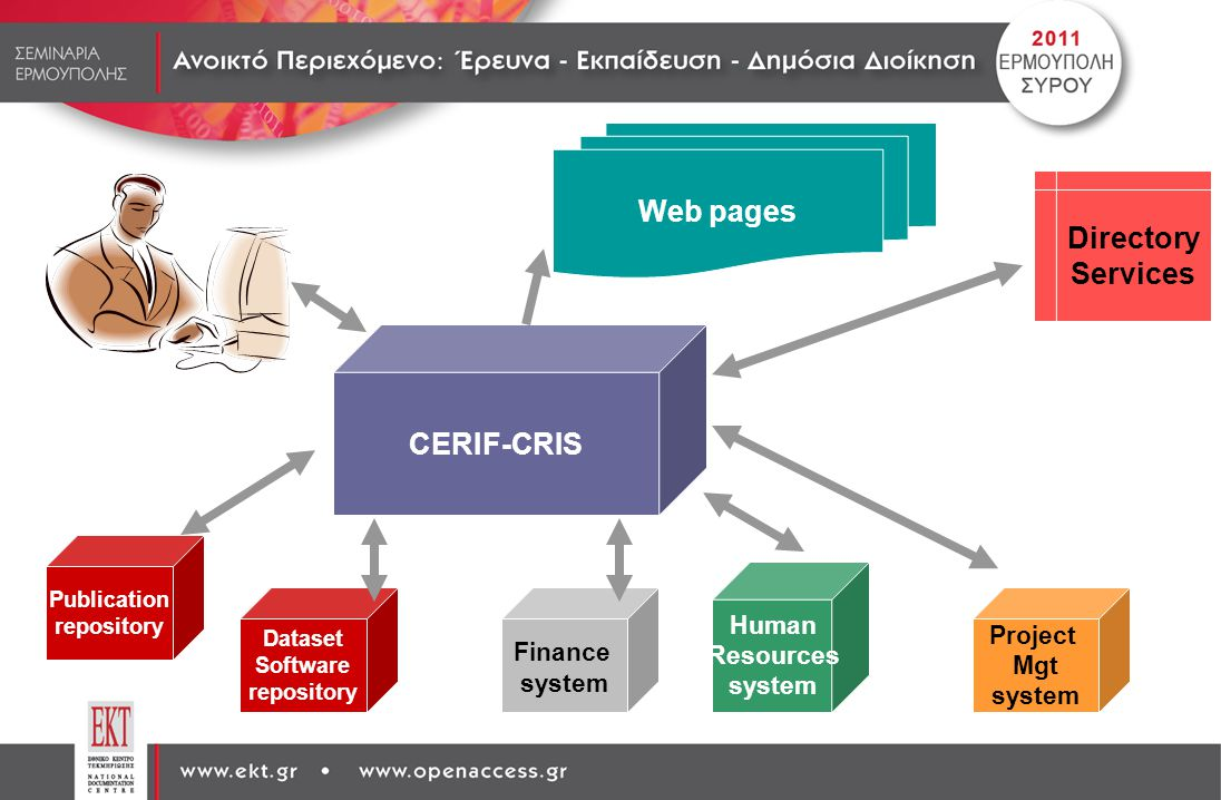 Web pages Directory Services CERIF-CRIS
