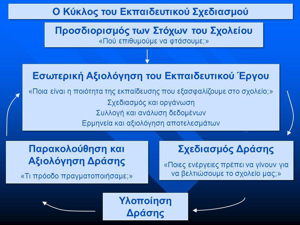 Ο Κύκλος του Εκπαιδευτικού Σχεδιασμού
