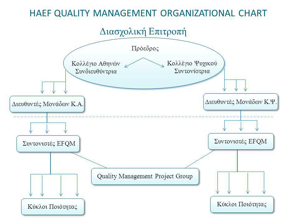 HAEF QUALITY MANAGEMENT ORGANIZATIONAL CHART