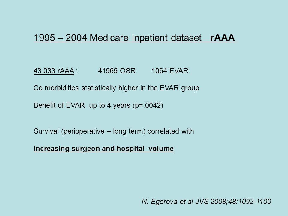 1995 – 2004 Medicare inpatient dataset rAAA